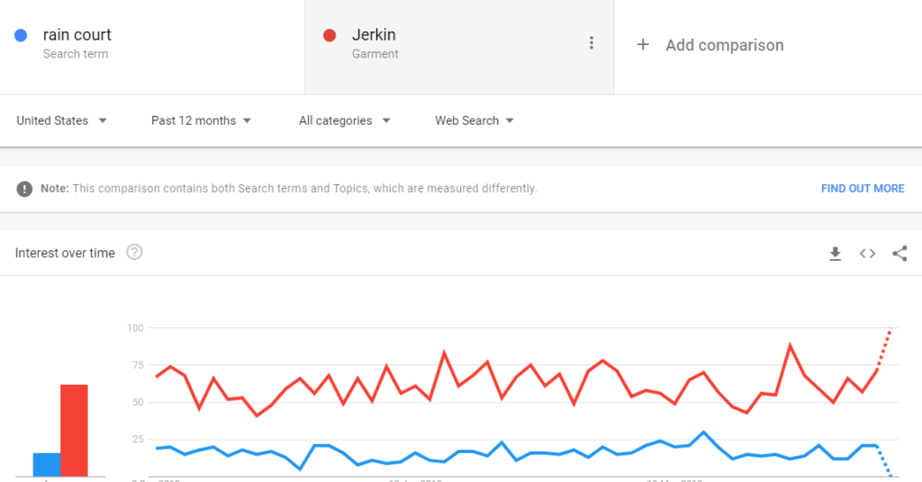 How google trend is useful for affiliate marketing?